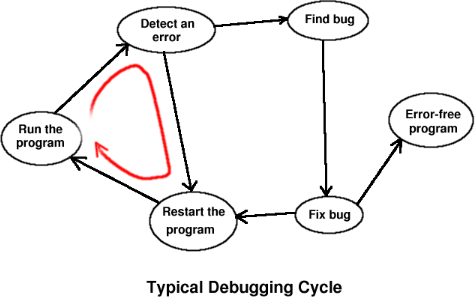 Typical debugging cycle